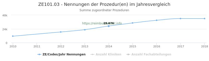 ZE101.03 Nennungen der Prozeduren und Anzahl der einsetzenden Kliniken, Fachabteilungen pro Jahr