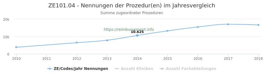ZE101.04 Nennungen der Prozeduren und Anzahl der einsetzenden Kliniken, Fachabteilungen pro Jahr