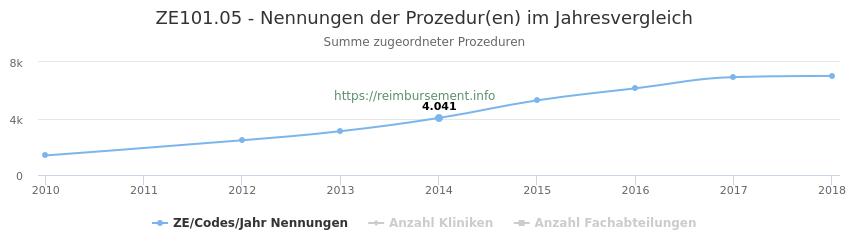 ZE101.05 Nennungen der Prozeduren und Anzahl der einsetzenden Kliniken, Fachabteilungen pro Jahr