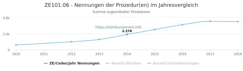 ZE101.06 Nennungen der Prozeduren und Anzahl der einsetzenden Kliniken, Fachabteilungen pro Jahr