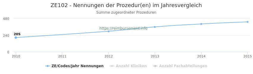 ZE102 Nennungen der Prozeduren und Anzahl der einsetzenden Kliniken, Fachabteilungen pro Jahr
