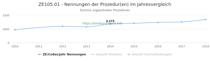 ZE105.01 Nennungen der Prozeduren und Anzahl der einsetzenden Kliniken, Fachabteilungen pro Jahr
