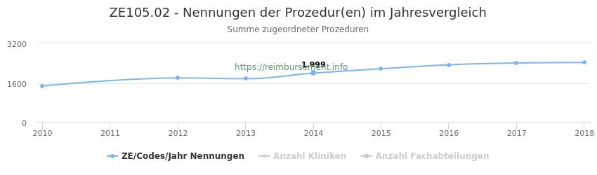 ZE105.02 Nennungen der Prozeduren und Anzahl der einsetzenden Kliniken, Fachabteilungen pro Jahr