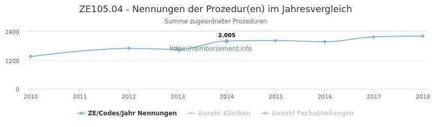 ZE105.04 Nennungen der Prozeduren und Anzahl der einsetzenden Kliniken, Fachabteilungen pro Jahr