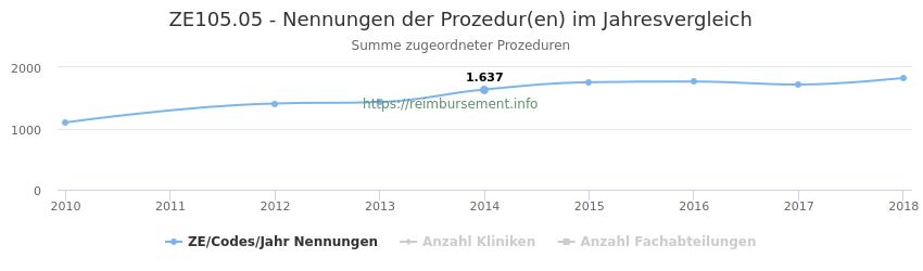ZE105.05 Nennungen der Prozeduren und Anzahl der einsetzenden Kliniken, Fachabteilungen pro Jahr