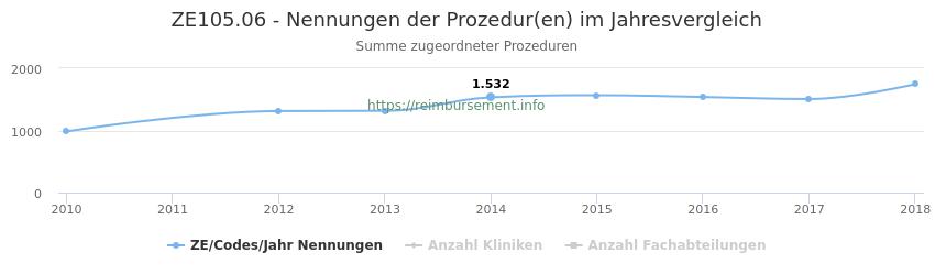 ZE105.06 Nennungen der Prozeduren und Anzahl der einsetzenden Kliniken, Fachabteilungen pro Jahr