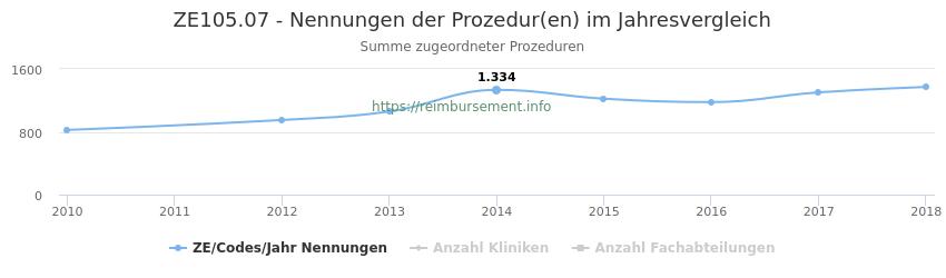 ZE105.07 Nennungen der Prozeduren und Anzahl der einsetzenden Kliniken, Fachabteilungen pro Jahr