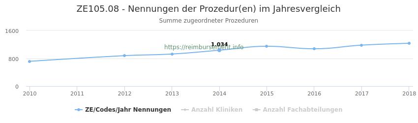 ZE105.08 Nennungen der Prozeduren und Anzahl der einsetzenden Kliniken, Fachabteilungen pro Jahr