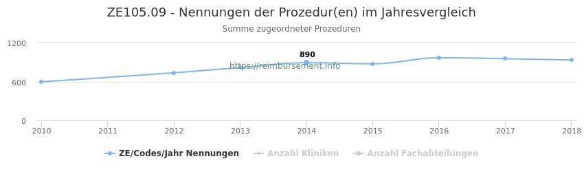 ZE105.09 Nennungen der Prozeduren und Anzahl der einsetzenden Kliniken, Fachabteilungen pro Jahr