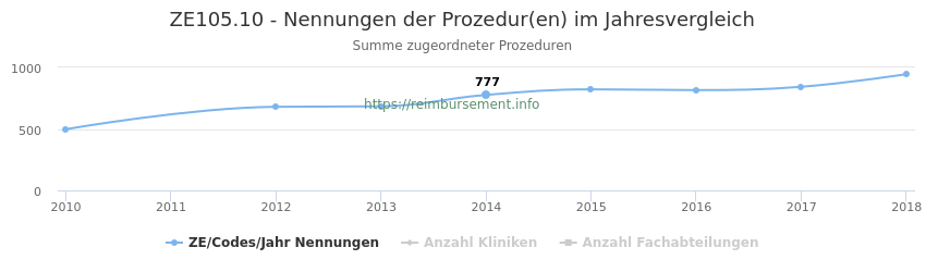 ZE105.10 Nennungen der Prozeduren und Anzahl der einsetzenden Kliniken, Fachabteilungen pro Jahr