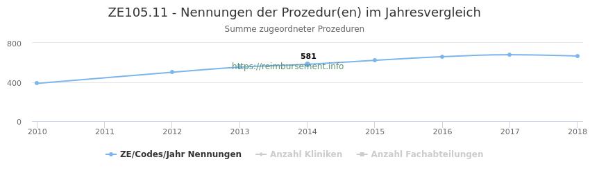 ZE105.11 Nennungen der Prozeduren und Anzahl der einsetzenden Kliniken, Fachabteilungen pro Jahr