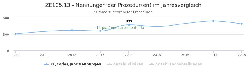 ZE105.13 Nennungen der Prozeduren und Anzahl der einsetzenden Kliniken, Fachabteilungen pro Jahr
