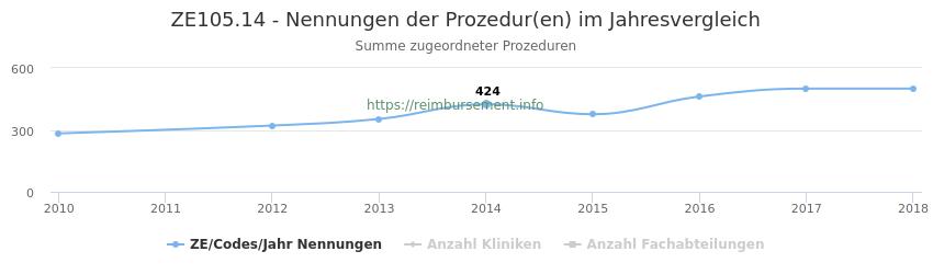 ZE105.14 Nennungen der Prozeduren und Anzahl der einsetzenden Kliniken, Fachabteilungen pro Jahr