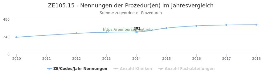ZE105.15 Nennungen der Prozeduren und Anzahl der einsetzenden Kliniken, Fachabteilungen pro Jahr