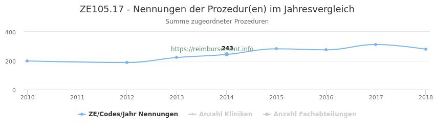 ZE105.17 Nennungen der Prozeduren und Anzahl der einsetzenden Kliniken, Fachabteilungen pro Jahr