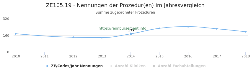 ZE105.19 Nennungen der Prozeduren und Anzahl der einsetzenden Kliniken, Fachabteilungen pro Jahr
