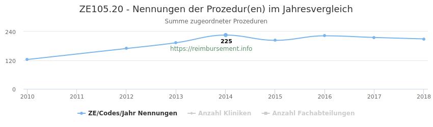 ZE105.20 Nennungen der Prozeduren und Anzahl der einsetzenden Kliniken, Fachabteilungen pro Jahr