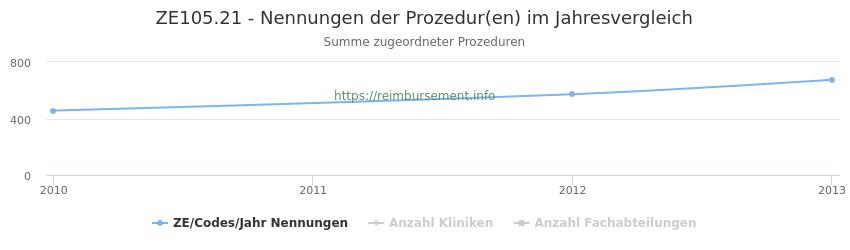 ZE105.21 Nennungen der Prozeduren und Anzahl der einsetzenden Kliniken, Fachabteilungen pro Jahr