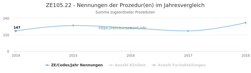 ZE105.22 Nennungen der Prozeduren und Anzahl der einsetzenden Kliniken, Fachabteilungen pro Jahr