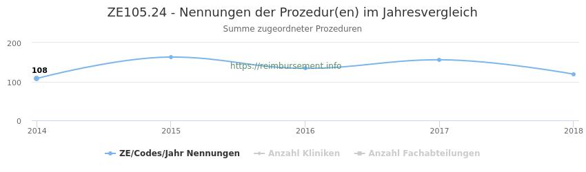 ZE105.24 Nennungen der Prozeduren und Anzahl der einsetzenden Kliniken, Fachabteilungen pro Jahr