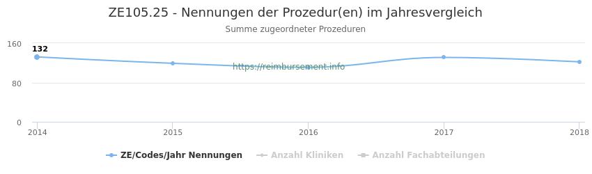 ZE105.25 Nennungen der Prozeduren und Anzahl der einsetzenden Kliniken, Fachabteilungen pro Jahr