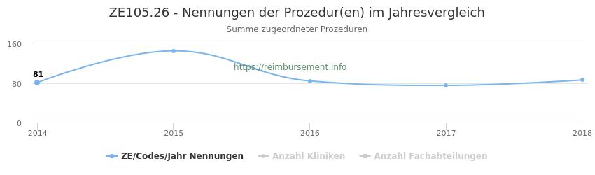 ZE105.26 Nennungen der Prozeduren und Anzahl der einsetzenden Kliniken, Fachabteilungen pro Jahr