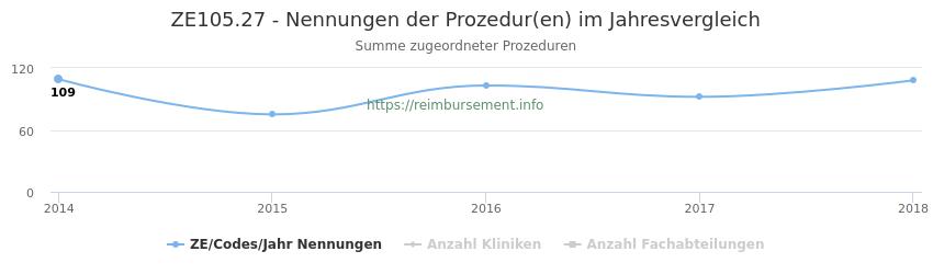 ZE105.27 Nennungen der Prozeduren und Anzahl der einsetzenden Kliniken, Fachabteilungen pro Jahr