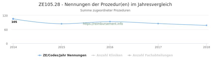 ZE105.28 Nennungen der Prozeduren und Anzahl der einsetzenden Kliniken, Fachabteilungen pro Jahr