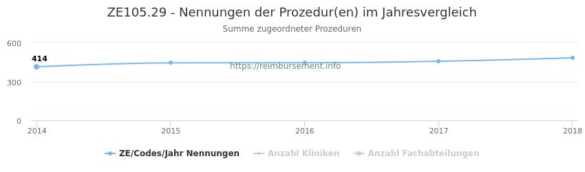 ZE105.29 Nennungen der Prozeduren und Anzahl der einsetzenden Kliniken, Fachabteilungen pro Jahr