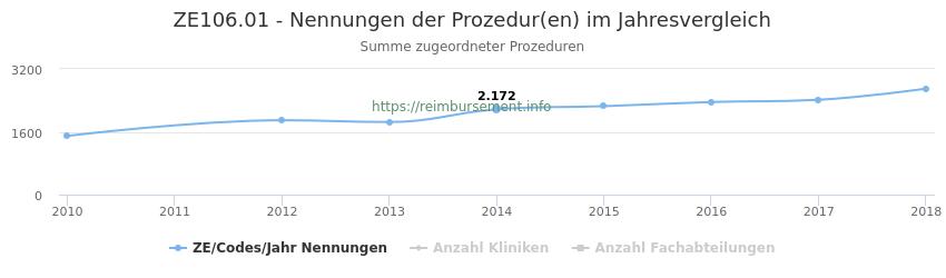 ZE106.01 Nennungen der Prozeduren und Anzahl der einsetzenden Kliniken, Fachabteilungen pro Jahr
