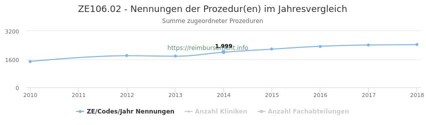 ZE106.02 Nennungen der Prozeduren und Anzahl der einsetzenden Kliniken, Fachabteilungen pro Jahr