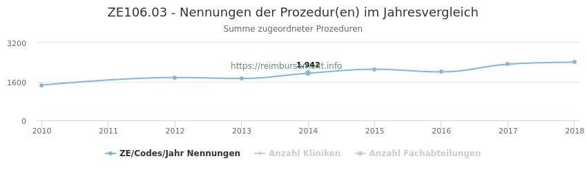 ZE106.03 Nennungen der Prozeduren und Anzahl der einsetzenden Kliniken, Fachabteilungen pro Jahr