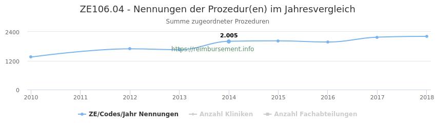 ZE106.04 Nennungen der Prozeduren und Anzahl der einsetzenden Kliniken, Fachabteilungen pro Jahr