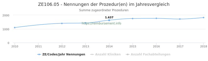 ZE106.05 Nennungen der Prozeduren und Anzahl der einsetzenden Kliniken, Fachabteilungen pro Jahr