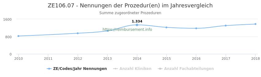 ZE106.07 Nennungen der Prozeduren und Anzahl der einsetzenden Kliniken, Fachabteilungen pro Jahr