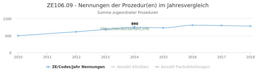 ZE106.09 Nennungen der Prozeduren und Anzahl der einsetzenden Kliniken, Fachabteilungen pro Jahr