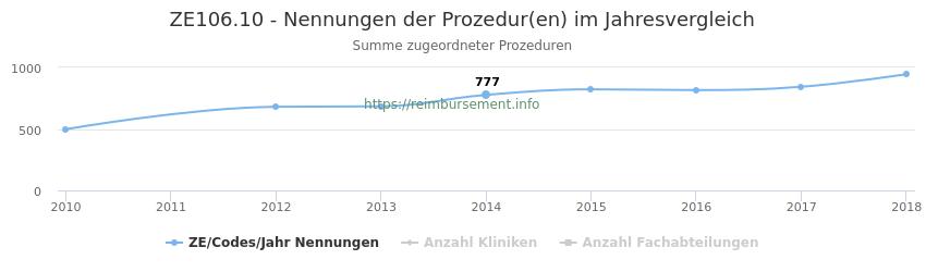 ZE106.10 Nennungen der Prozeduren und Anzahl der einsetzenden Kliniken, Fachabteilungen pro Jahr