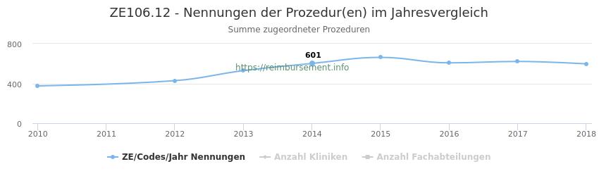 ZE106.12 Nennungen der Prozeduren und Anzahl der einsetzenden Kliniken, Fachabteilungen pro Jahr