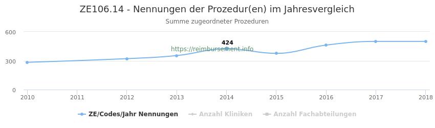 ZE106.14 Nennungen der Prozeduren und Anzahl der einsetzenden Kliniken, Fachabteilungen pro Jahr