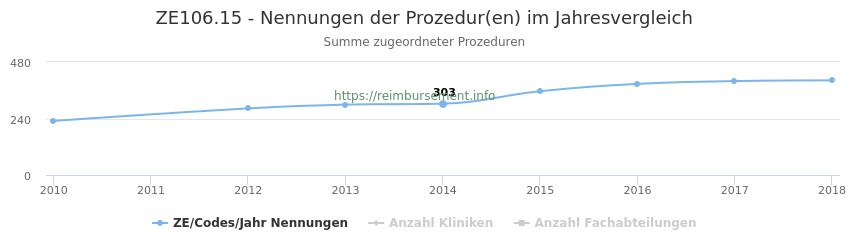 ZE106.15 Nennungen der Prozeduren und Anzahl der einsetzenden Kliniken, Fachabteilungen pro Jahr