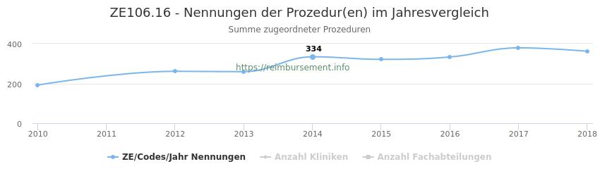 ZE106.16 Nennungen der Prozeduren und Anzahl der einsetzenden Kliniken, Fachabteilungen pro Jahr