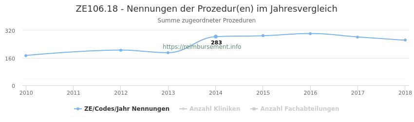 ZE106.18 Nennungen der Prozeduren und Anzahl der einsetzenden Kliniken, Fachabteilungen pro Jahr