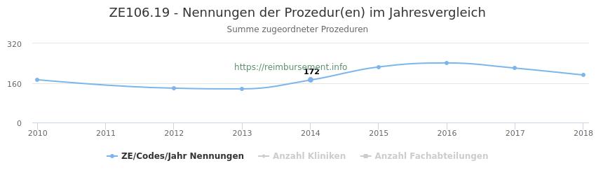 ZE106.19 Nennungen der Prozeduren und Anzahl der einsetzenden Kliniken, Fachabteilungen pro Jahr
