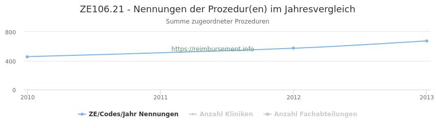 ZE106.21 Nennungen der Prozeduren und Anzahl der einsetzenden Kliniken, Fachabteilungen pro Jahr