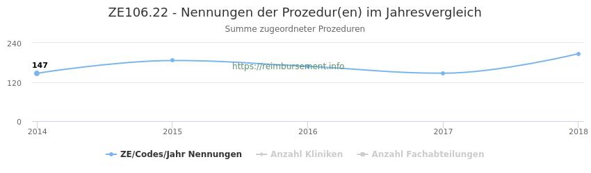 ZE106.22 Nennungen der Prozeduren und Anzahl der einsetzenden Kliniken, Fachabteilungen pro Jahr