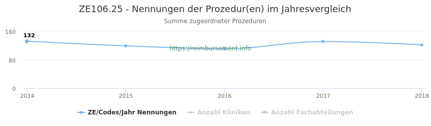 ZE106.25 Nennungen der Prozeduren und Anzahl der einsetzenden Kliniken, Fachabteilungen pro Jahr