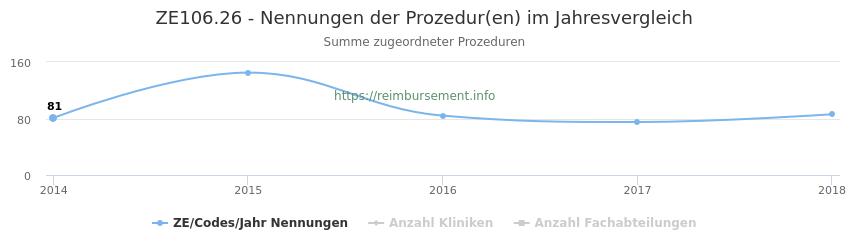 ZE106.26 Nennungen der Prozeduren und Anzahl der einsetzenden Kliniken, Fachabteilungen pro Jahr