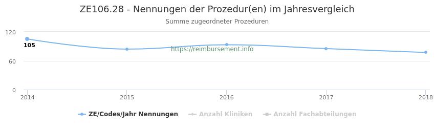 ZE106.28 Nennungen der Prozeduren und Anzahl der einsetzenden Kliniken, Fachabteilungen pro Jahr