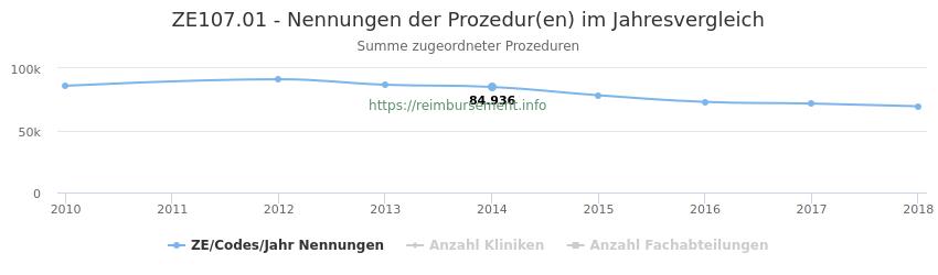 ZE107.01 Nennungen der Prozeduren und Anzahl der einsetzenden Kliniken, Fachabteilungen pro Jahr