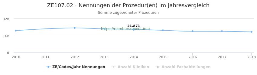 ZE107.02 Nennungen der Prozeduren und Anzahl der einsetzenden Kliniken, Fachabteilungen pro Jahr